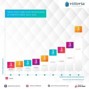 Infografis Apartemen